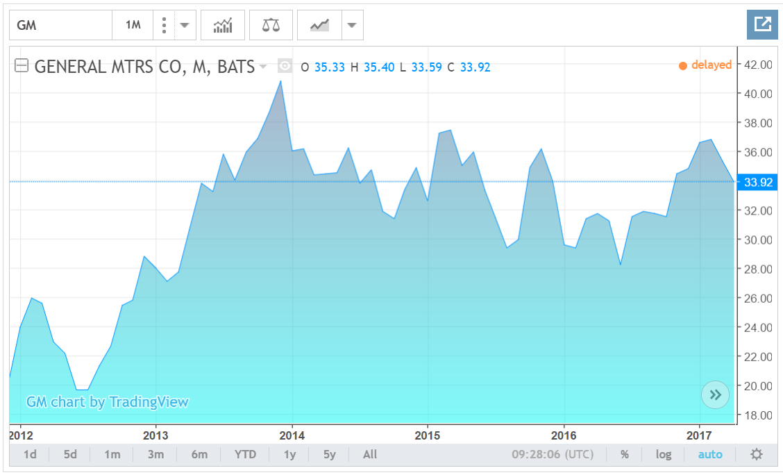 general motors company gm stock price live quote historical chart 1. Cars Review. Best American Auto & Cars Review