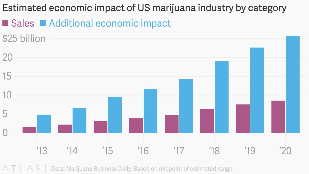 Odhadovaný ekonomický dopad konopného průmyslu na ekonomiku v USA.